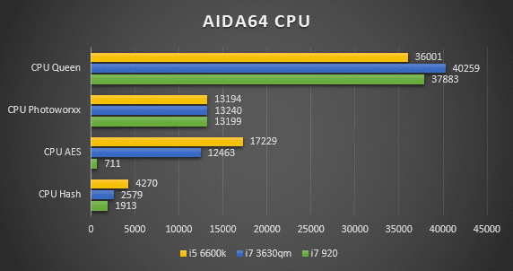 AIDA64 CPU