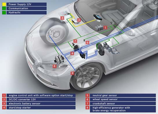 Start/stop-systeem van Bosch