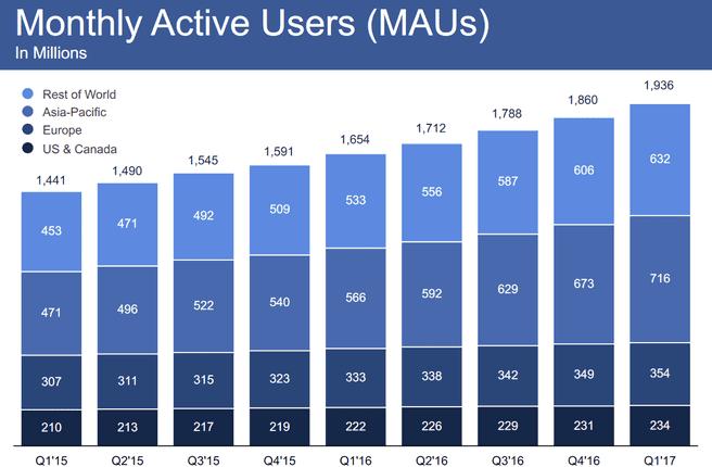 Actieve gebruikers op Facebook