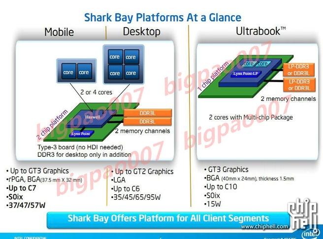 Intels Shark Bay platform
