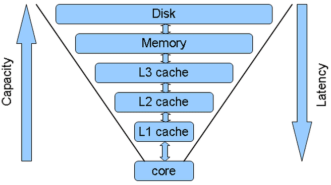 Cache-levels