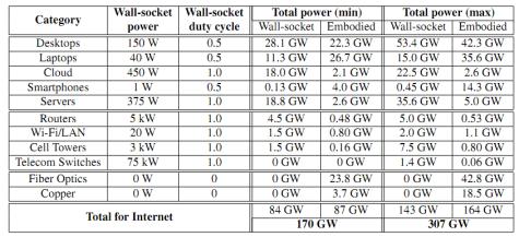 Energiegebruik internet