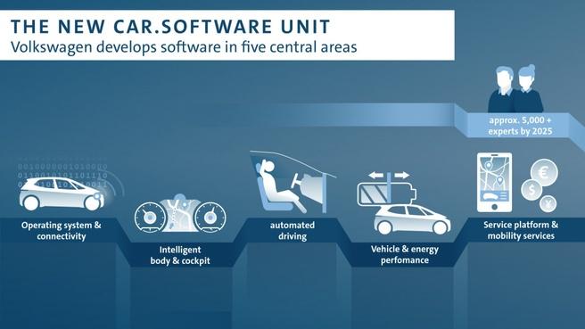 Volkswagen Car.Software