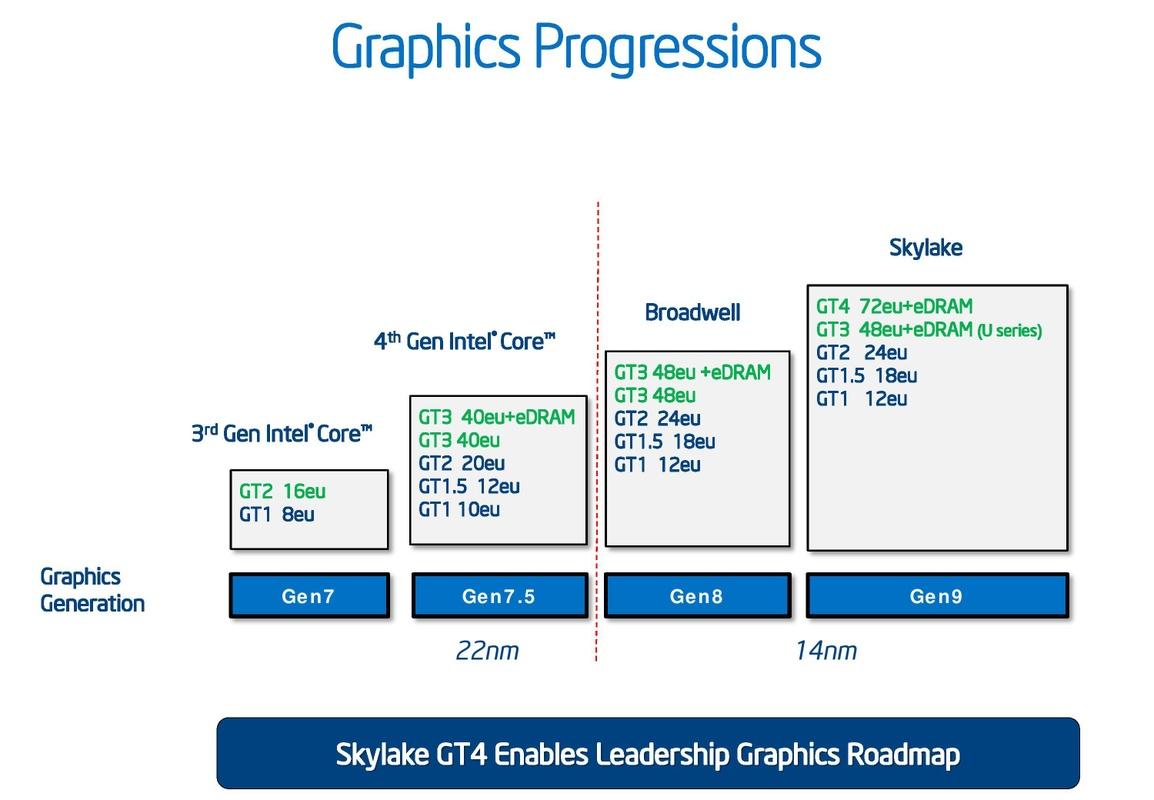 Intel(R) Iris(R) Pro Graphics 580
