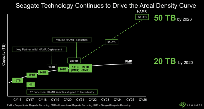 Seagate hdd roadmap