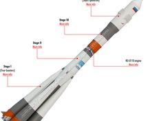 Soyuz FG opbouw