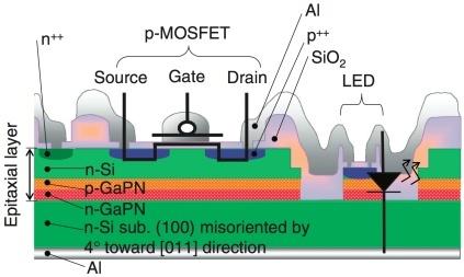 Integratie optica en silicium