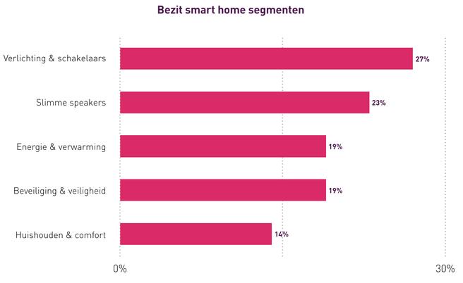 Smart Home Monitor