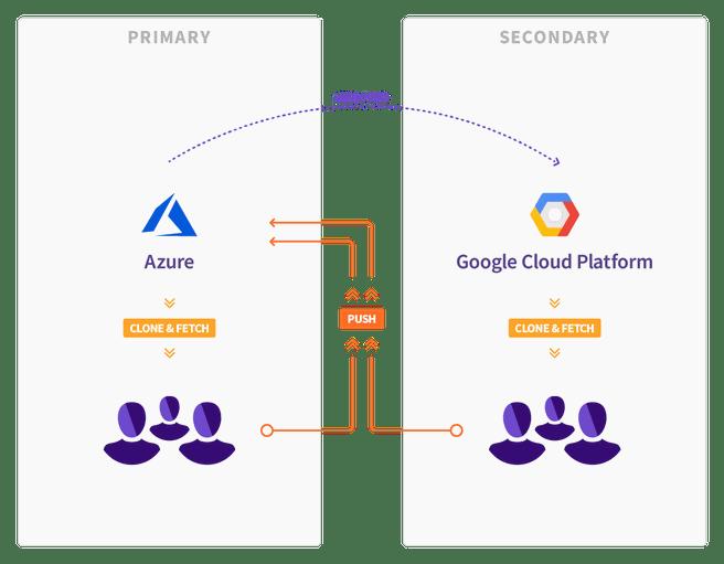 GitLab migratie Azure Google Cloud Platform