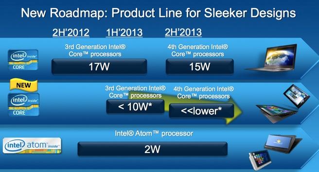 Intel IDF 2012 nieuwe 10W-processors
