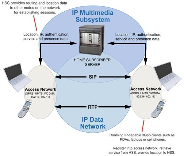 IP en mobiele netwerken