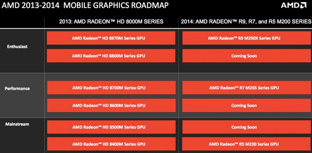 AMD mobile gpu roadmap