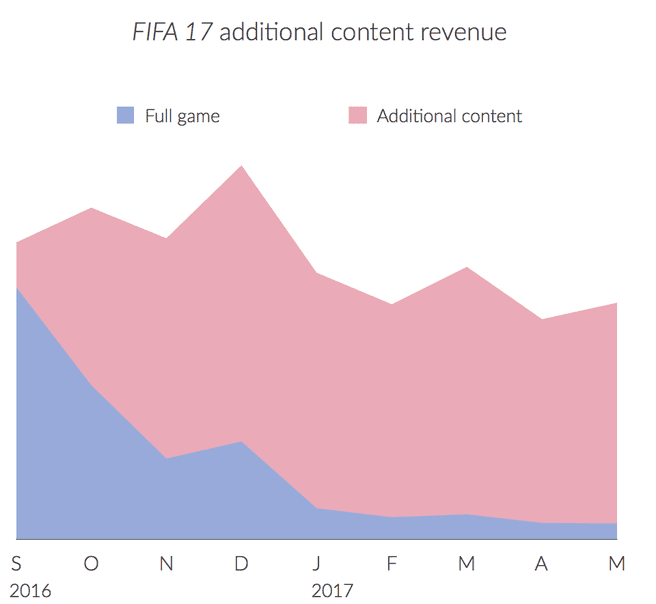 Terugkerende uitgaven in FIFA