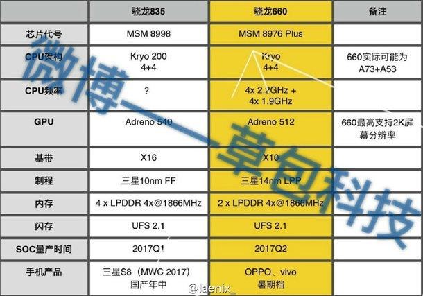 Qualcomm Snapdragon 835 leak