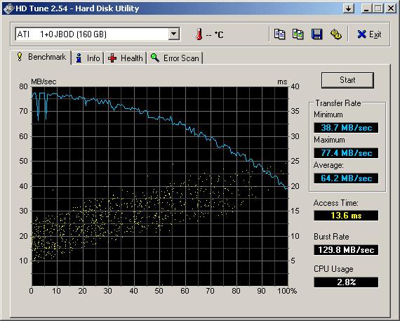 S166 enkele schijf op AMD 690G 2 jaar geleden