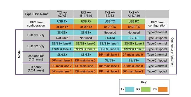 Usb 3.1 type c en 3.2