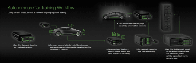 Seagate Lyve Drive workflow2