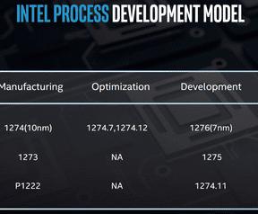 Intels development-roadmap