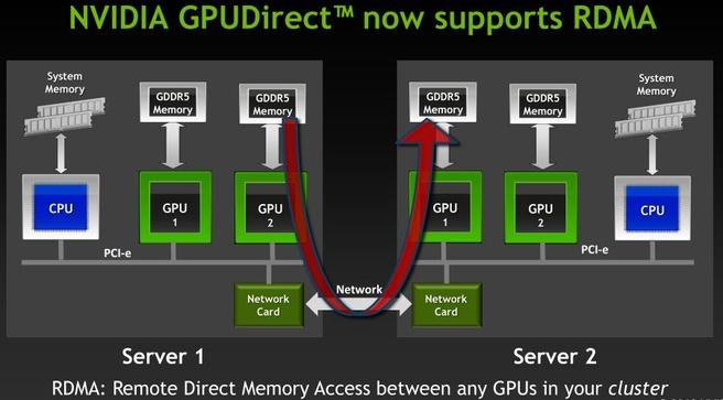 GPU Direct in Cuda 5