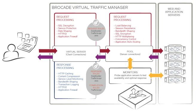 Brocade virtual Traffic Manager