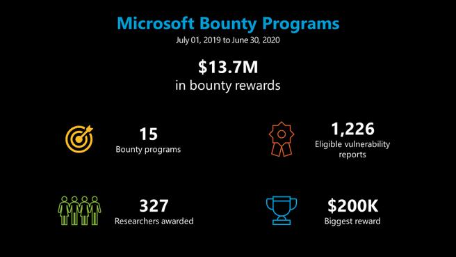 Microsoft Bugbounty