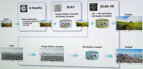 Sony Bravia HX9005 4K Reality Creation