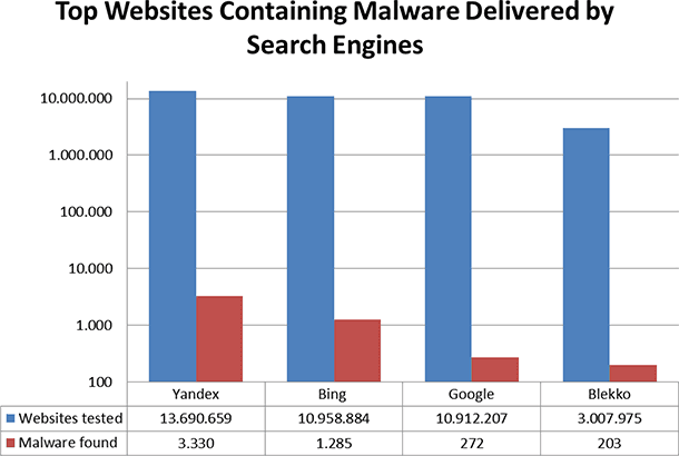 Malware in zoekmachines / april 2013