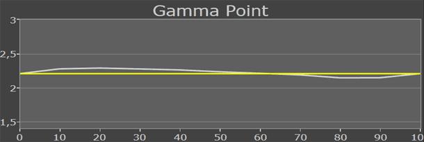Philips PFL6007 gamma plus 2