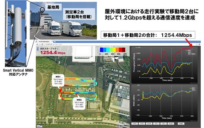 Veldtest NTT-Docomo met 4g: 1254Mbit/s