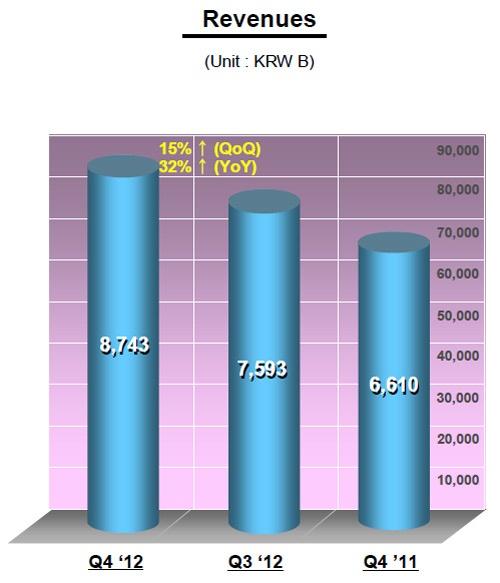 LG Display omzet Q4 2012