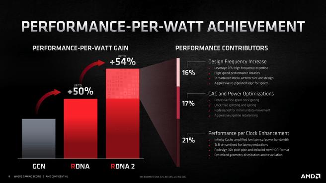 RDNA2 perf-per-watt