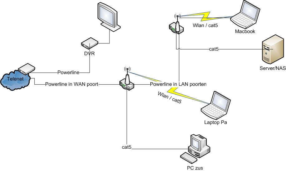 lastige situatie met opstellen thuisnetwerk - netwerken