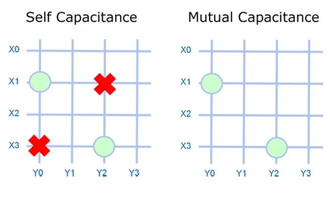 Self en mutual capacitance