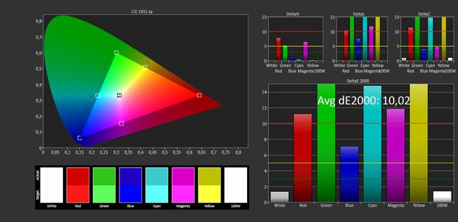 Schermmeting kleurechtheid DCI-P3 - OnePlus 5