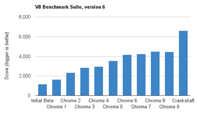 Crank Shaft-engine in V8 benchmark