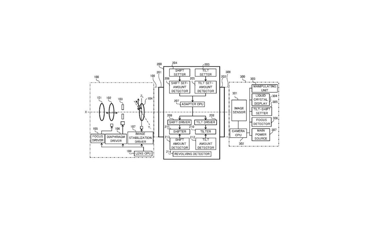 Canon tilt-shift adapter patentaanvraag