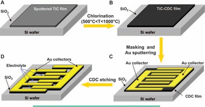 Micro-supercondensator