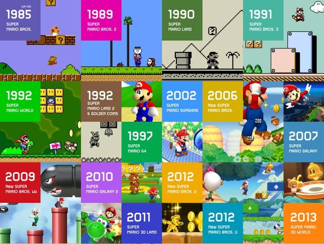 Super Mario-games