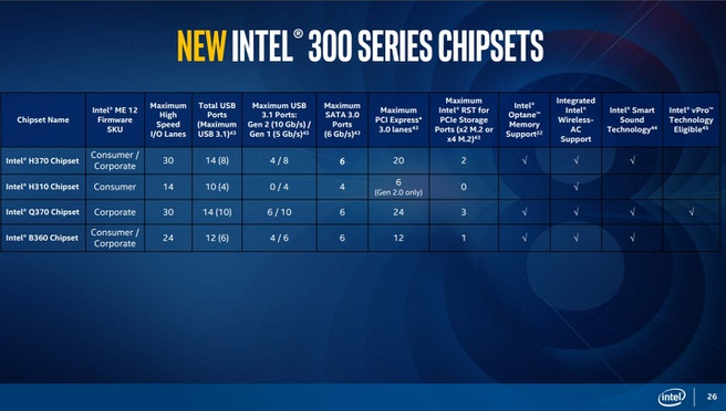 Intel 300-series chipsets