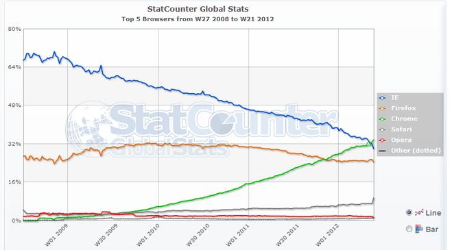 Statcounter: gebruik browser 2008-2012