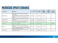 Intel-microcodeplanning