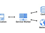 Progressive Web Apps: service worker