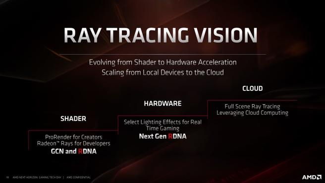 AMD's visie op raytracing