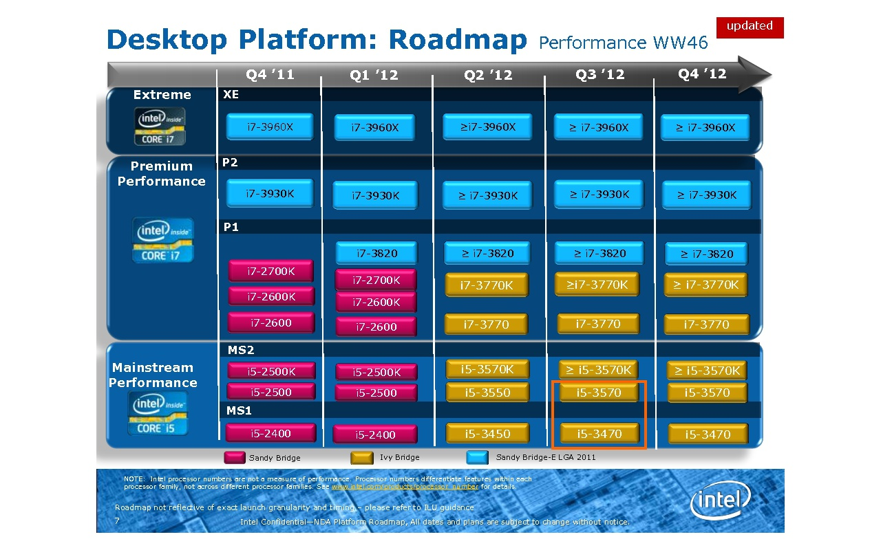 Intel Roadmap 2012, highend
