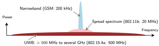 UWB Schema energie