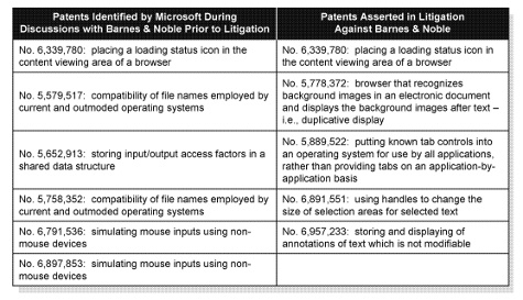 Patentclaims van Microsoft met betrekking tot Android