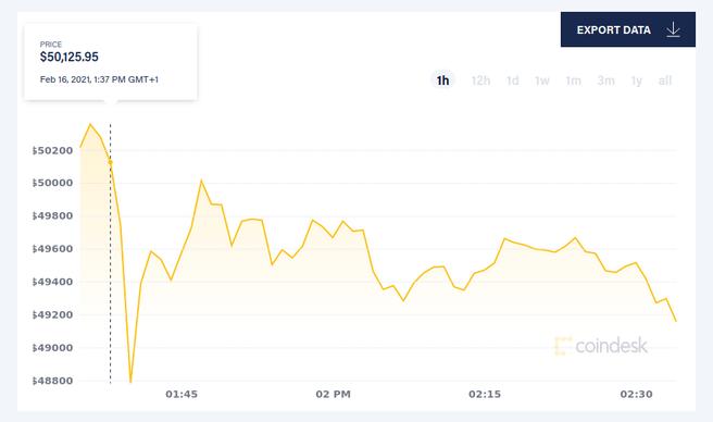 Bitcoin 50000 dollar