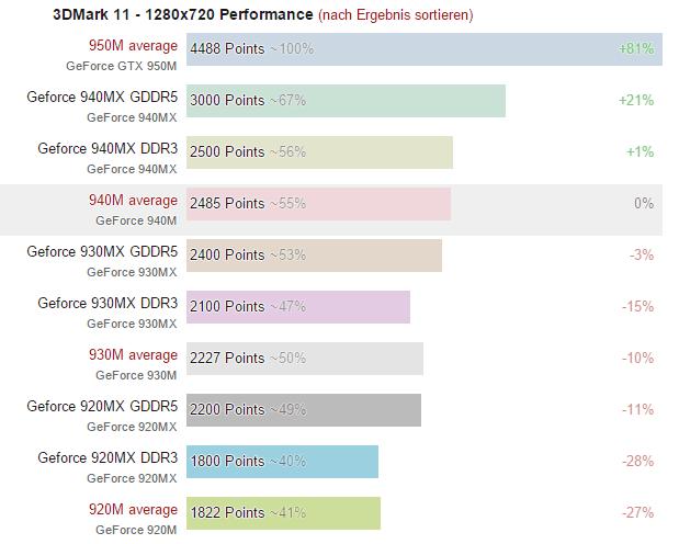 GeForce 940MX, 930MX, 920MX