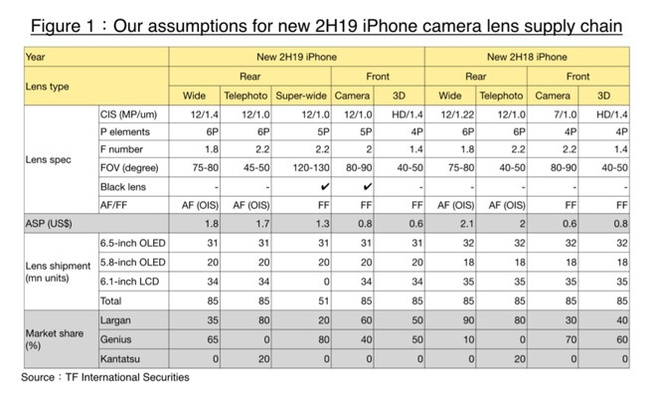 2019-iPhones volgens Ming-Chi Kuo