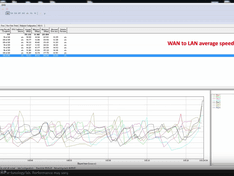 WAN to LAN throughput: 733 Mpbs (preliminary: CeBIT 2015)